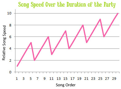 Song Speed Over the Duration of the Party
